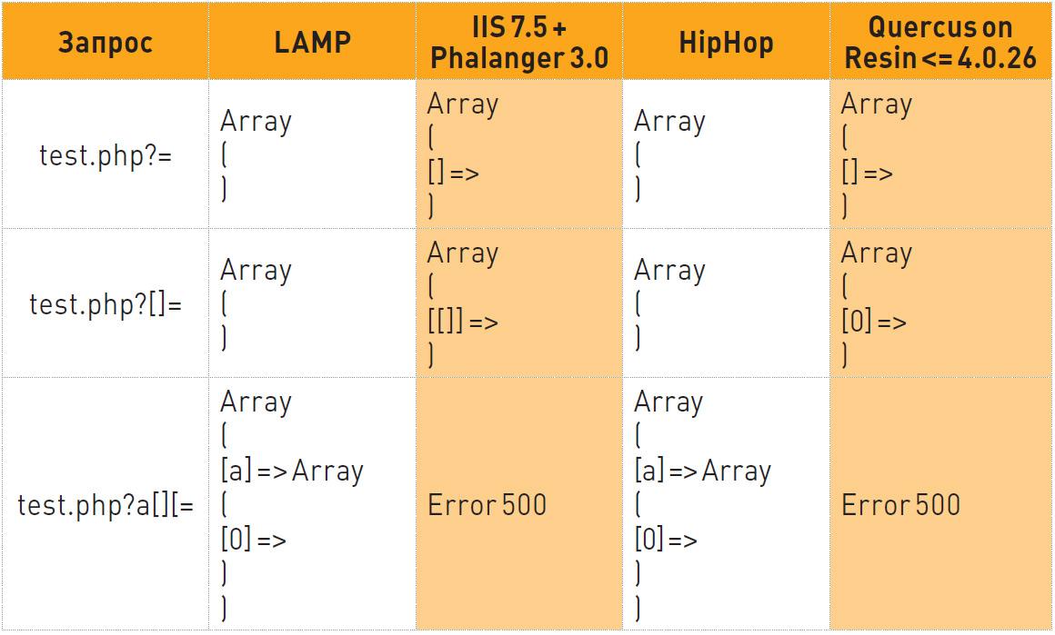 Таб. 1. Различия в обработке некорректных символов