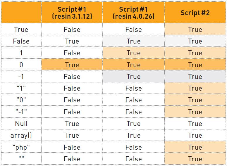 Таб. 3. Зависимость результата сравнения от порядка следования сравниваемых переменных