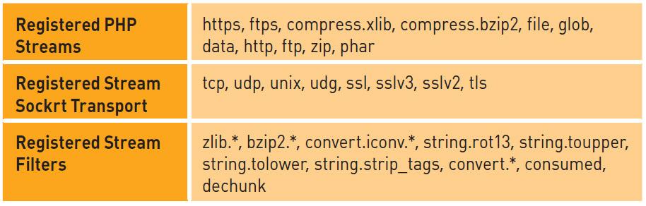 Секция Registered PHP Streams в выводе phpinfo()