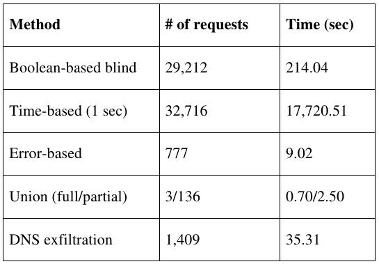 Сравнение скорости работы sqlmap при использовании различных методов