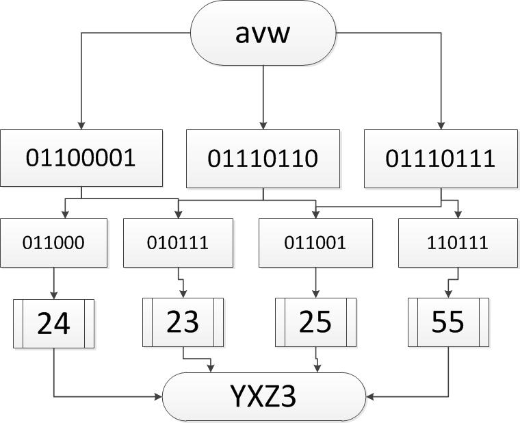 Принцип работы функции base64_encode