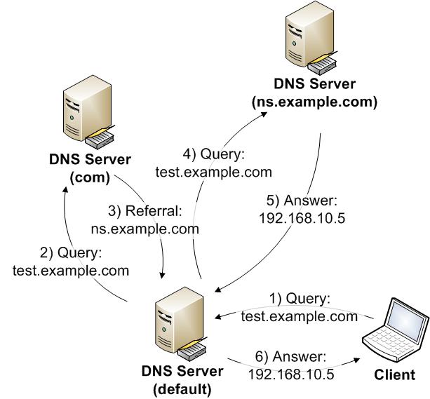 Процесс резолва доменного имени