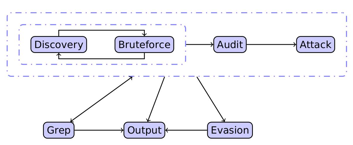 Информационный поток в w3af