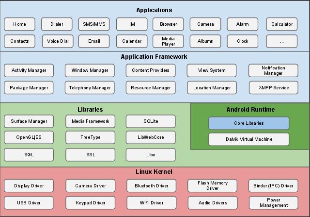 Архитектура Android