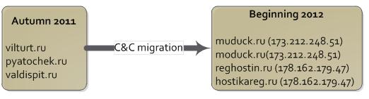Миграция руткита на новые командные сервера