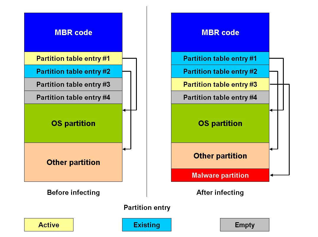 Рис. 3. Изменения, вносимые SST в MBR