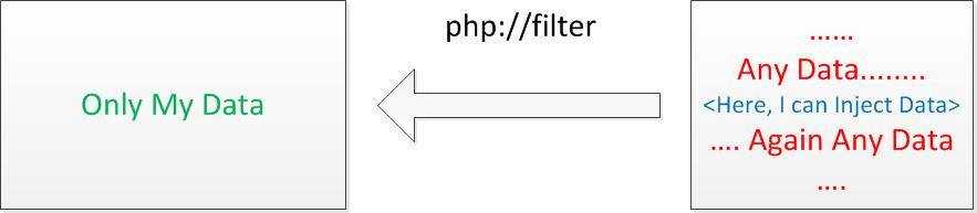 Трансформация данных через php://filter