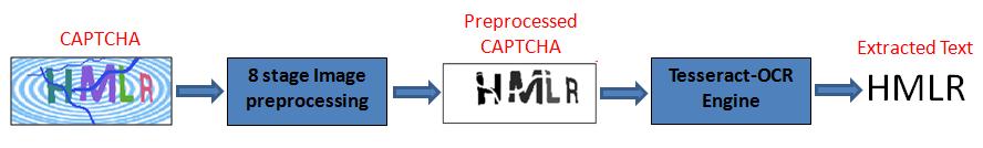 Схема анализа CAPTCHA-изображений с помощью TesserCap