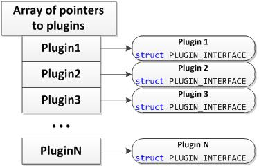 Реализация системы плагинов
