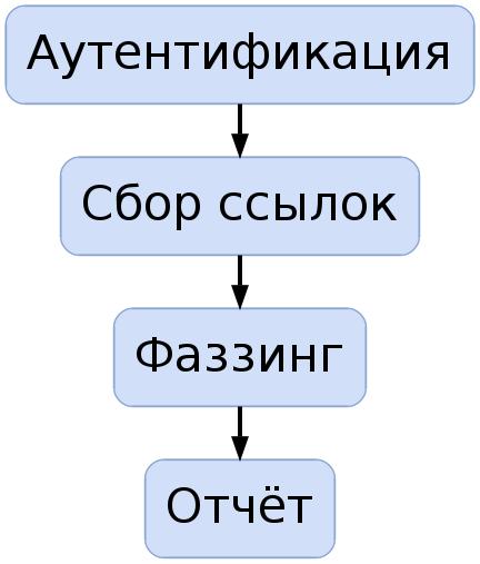 Модель работы классического сканера уязвимостей TTP-транзакций веб-приложений