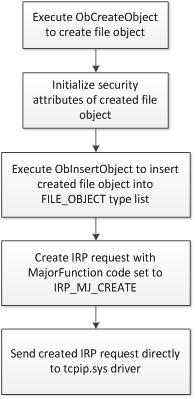 Зловредная реализация функции ZwCreateFile()