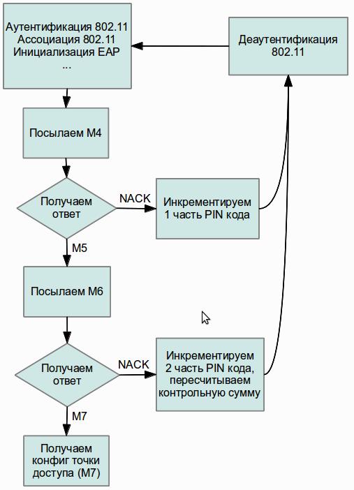 Рисунок 4. Блок-схема брутфорса PIN-кода WPS