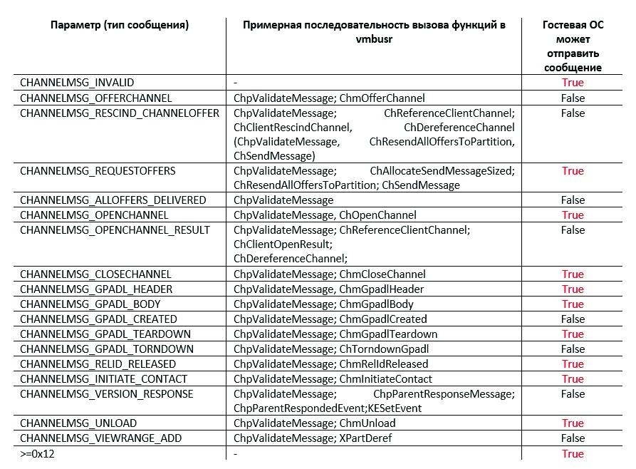 Рис. 13. VMBus-сообщения, обрабатываемые драйвером vmbusr.sys
