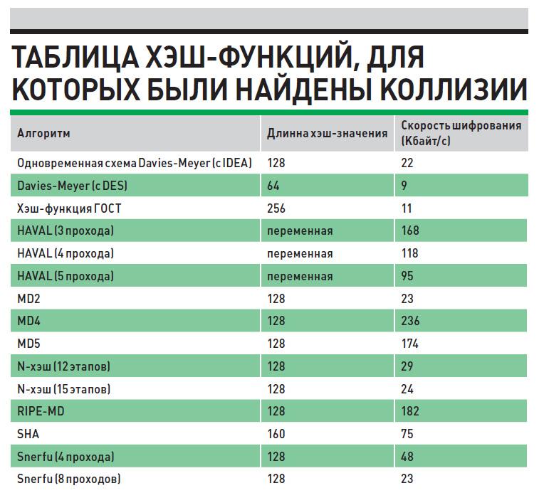 Таблица хэш-функций, для которых были найдены коллизии