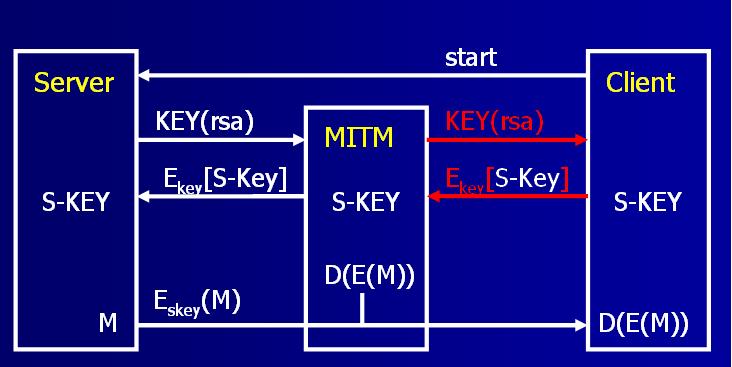 Схемка MITM для SSH версии 1