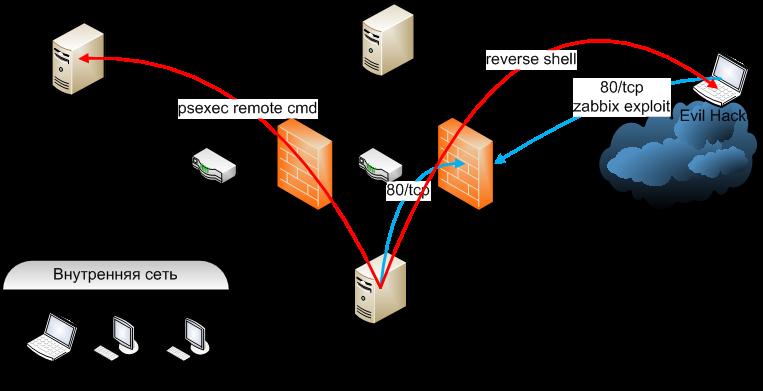 Схема проникновения во внутреннюю сеть