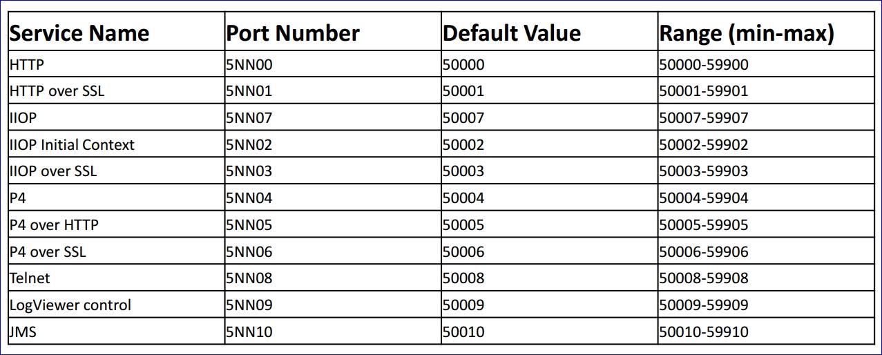 Названия служб SAP и соответствующие им номера портов