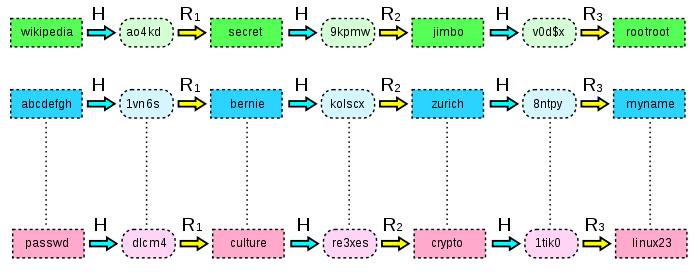 Схема упрощенной радужной таблицы с длиной цепочек, равной трем. R1, R2, R3 — функции редукции, H — функция хеширования