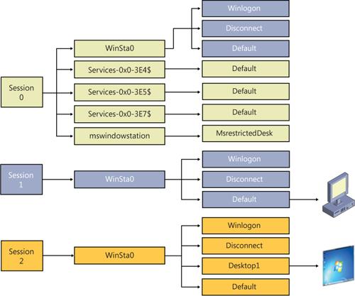 Отношения между сессиями, Станциями Windows и Десктопами  Windows
