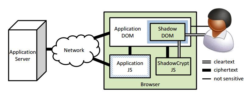 Архитектура ShadowCrypt