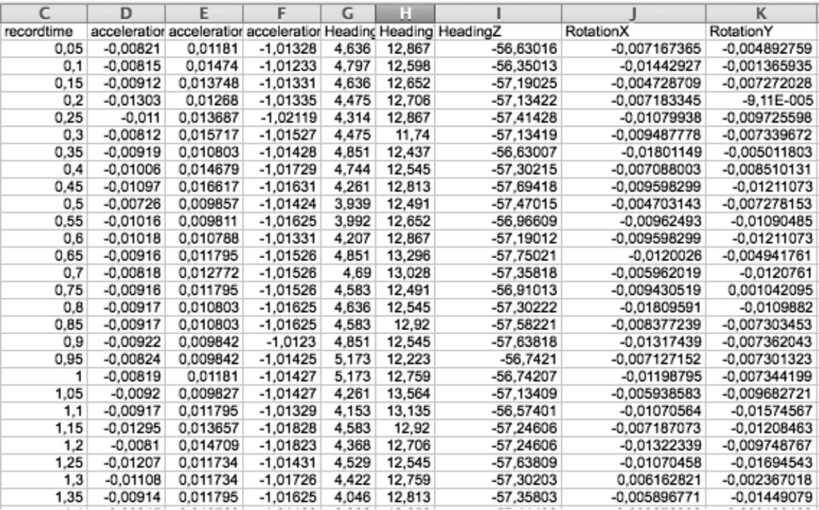 Пример логирования данных