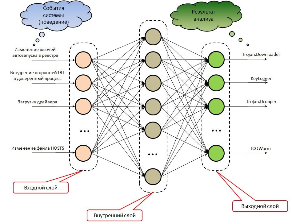 Рисунок 1. Простейший пример нейросети, анализирующей поведение системы