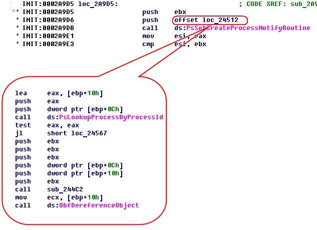Рисунок 9. Использование PsSetCreateProcessNotifyRoutine в DrWeb для контроля над созданием процессов