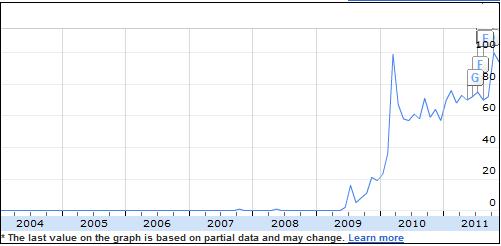 Статистика поисковых запросов о NoSQL в Google Insights