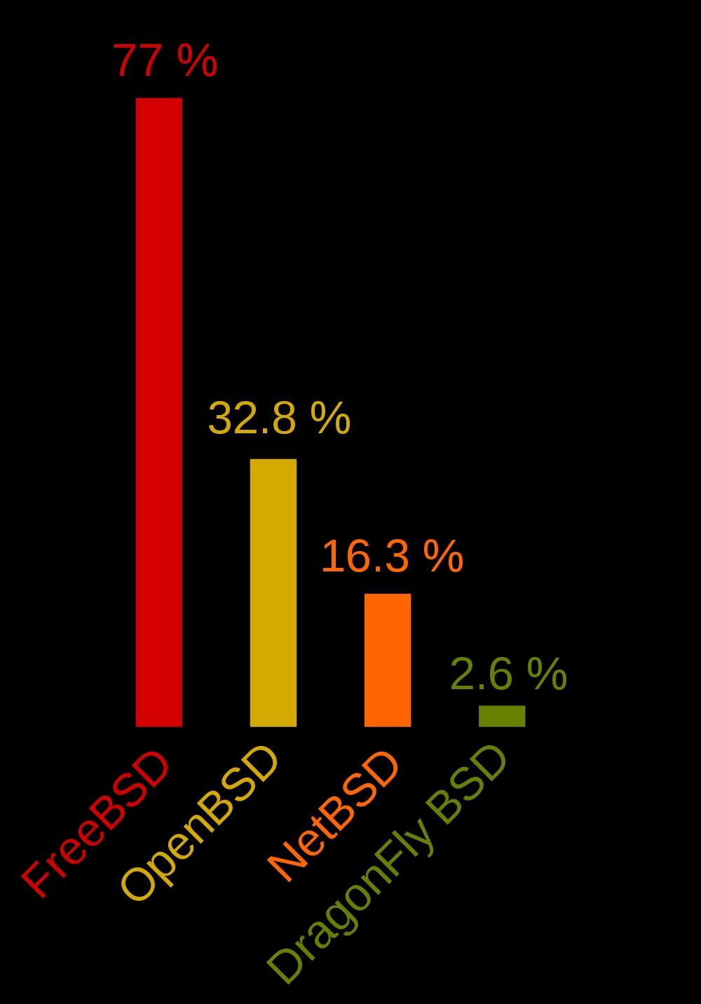 Распределение долей BSD-систем среди пользователей