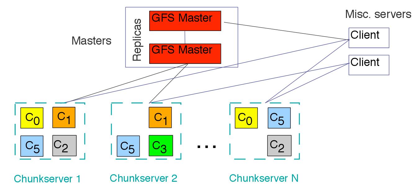 Принцип работы Google File System
