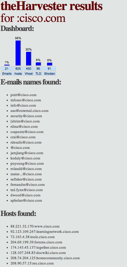 Выжми максимум информации из домена!