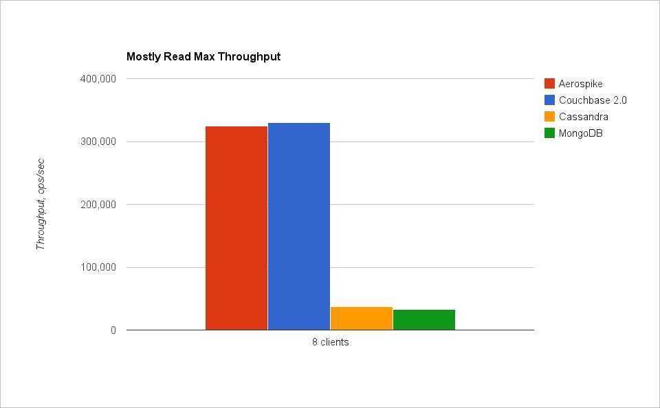 Производительность при 95% чтения на SSD