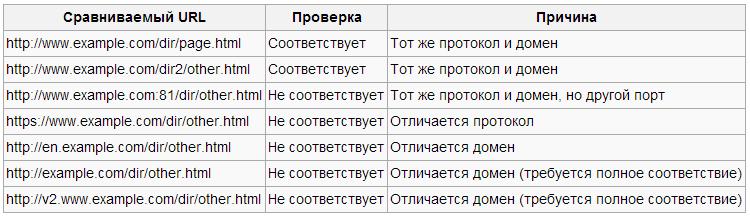 Рис. 1. SOP. Сопоставление правил для сайта http://www.example.com/dir/page.html