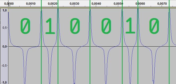 Кодирование информации на магнитной полосе