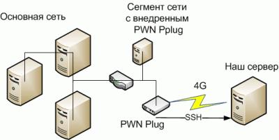 Рис. 4. Схема внедрения в сеть