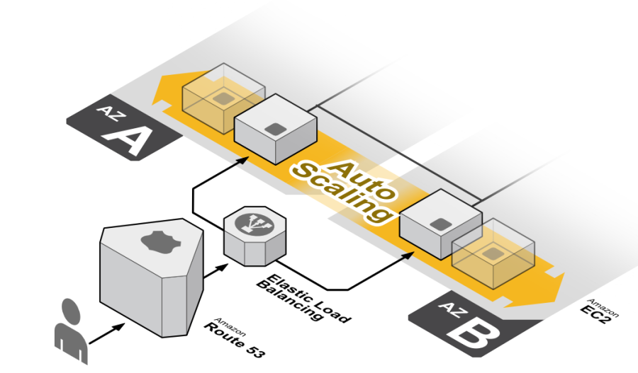 AWS_Auto_Scaling_using_EC2_Management_Console