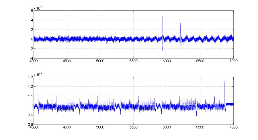 Рис. 5. Увеличенный график для одного ключа при 1м целевом бите