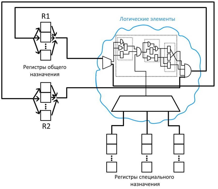 Рис. 3. Схема аппаратной реализации