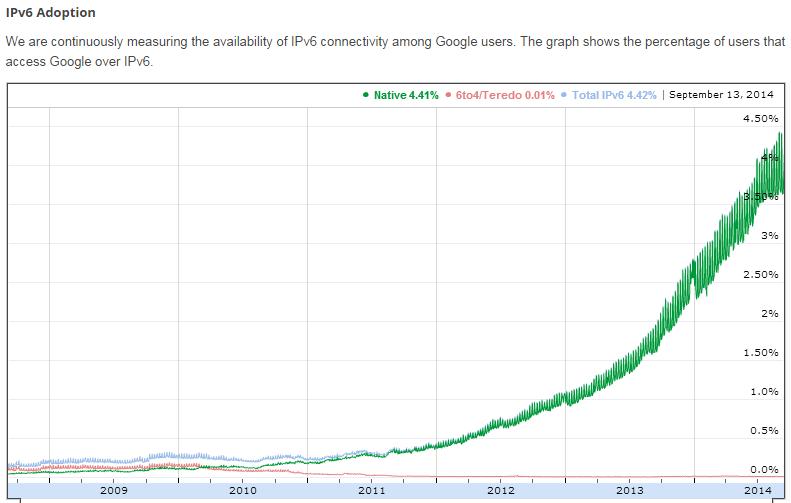 Рис. 1. Реальные объемы IPv6-трафика