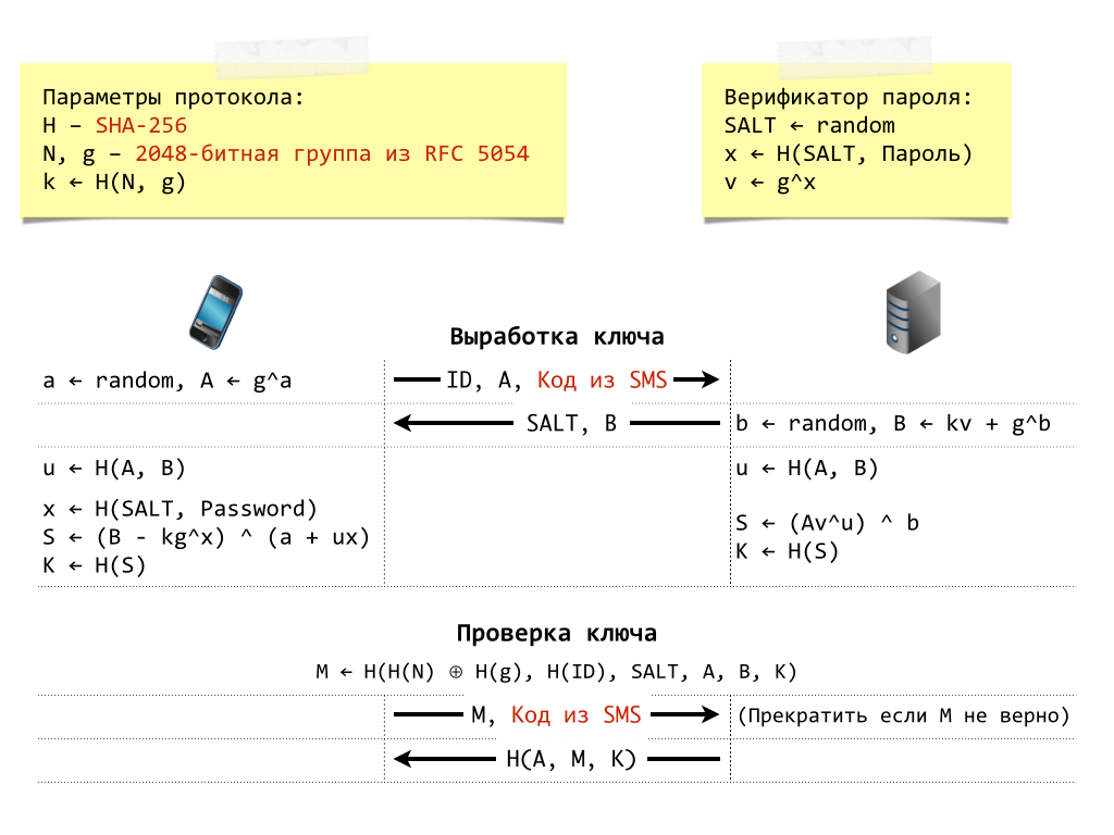 Вариант SRP-6a, используемый com.apple.Dataclass.KeychainSync