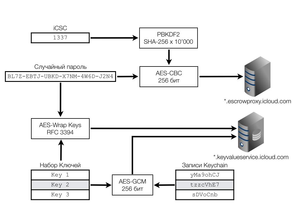 Схема подсистемы депонирования и восстановления Keychain