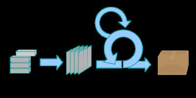 Рис. 1. Процессы, происходящие в ходе Scrum