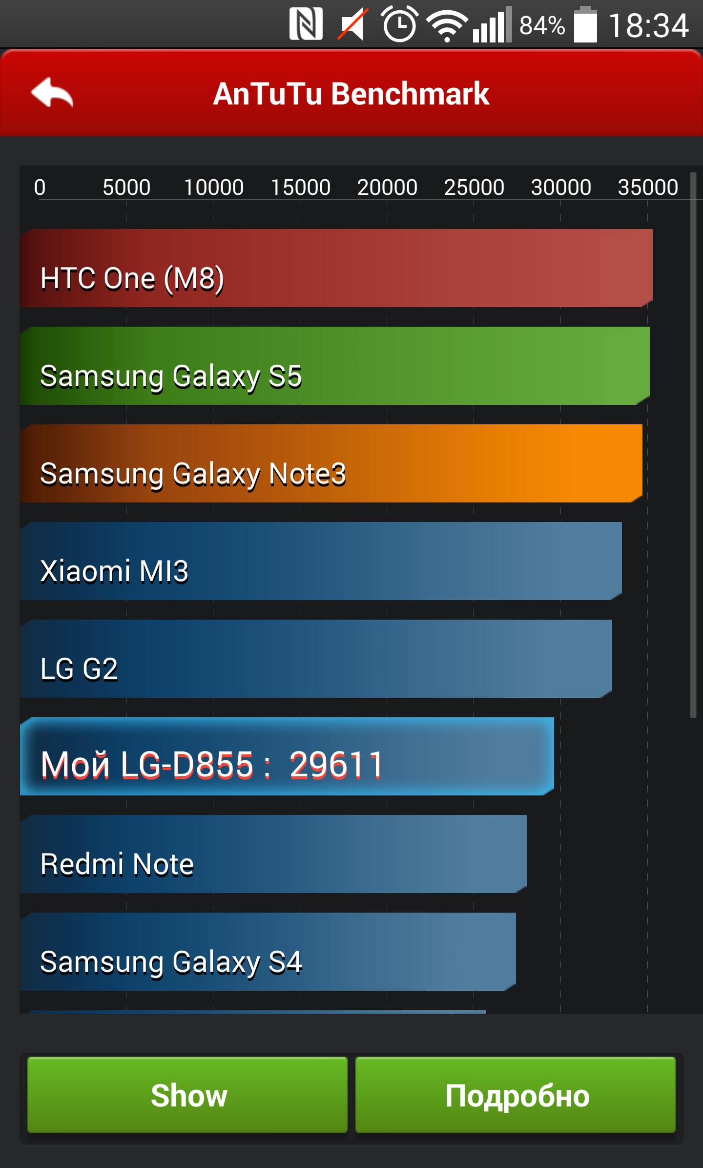 Судя по тестам, производительность LG G3 даже ниже, чем у предшественника