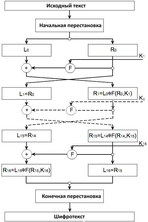 Рис. 1. Блок-схема DES