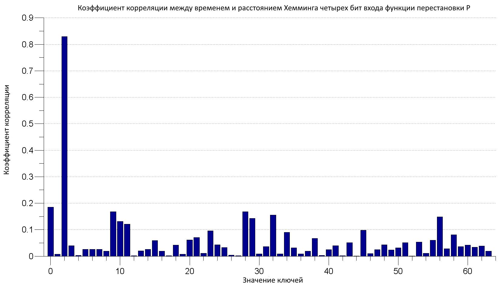 Рис. 8. График корреляции для всех возможных значений шести бит ключа
