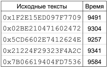 Рис. 4. Пример реального измерения времени для одинаковых расстояний Хемминга
