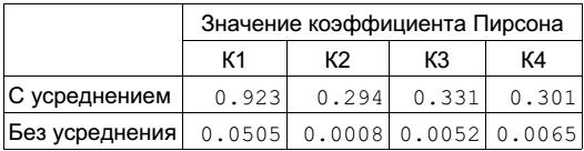 Рис. 7. Коэффициенты Пирсона между моделью и временем