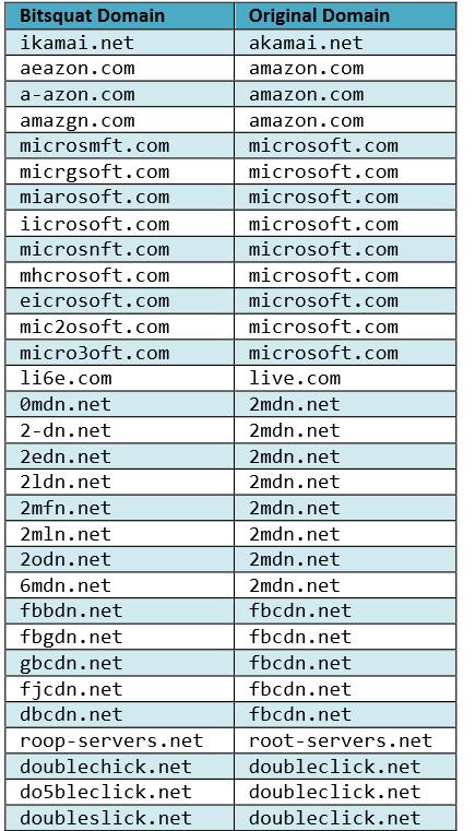 Примеры доменов, которые были зарегистрированы для исследования