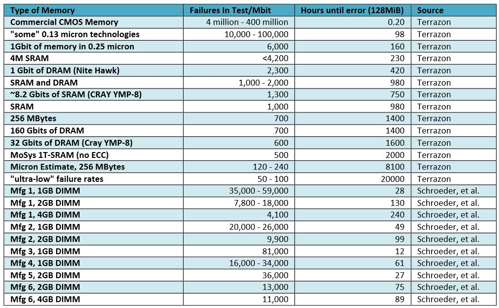 Статистика по ошибкам в RAM